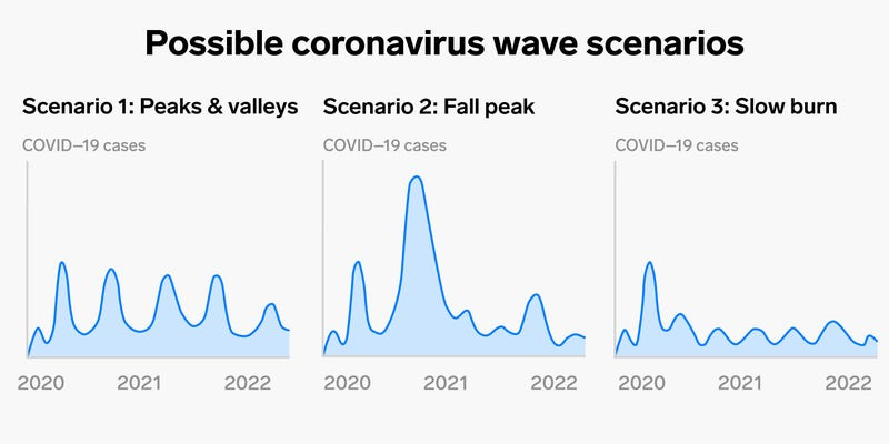 Second wave of COVID-19 could be more deadly than the first.