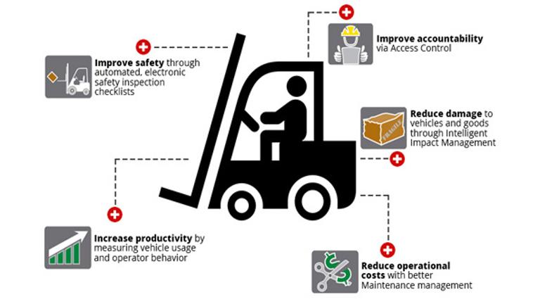 Optimized Utilization Through Forklift Usage Measurement